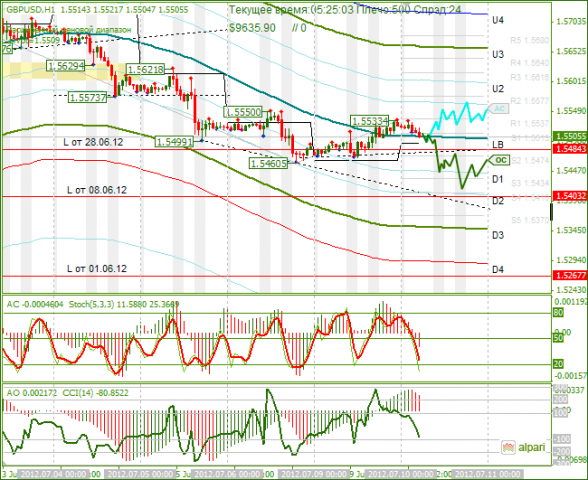 Forex gbp usd analysis