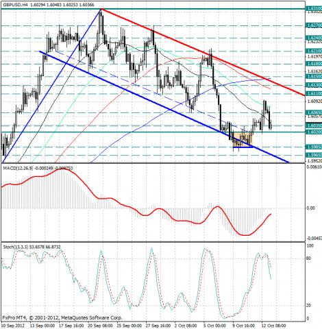 forex-analysis-gbpusd-15102012.png