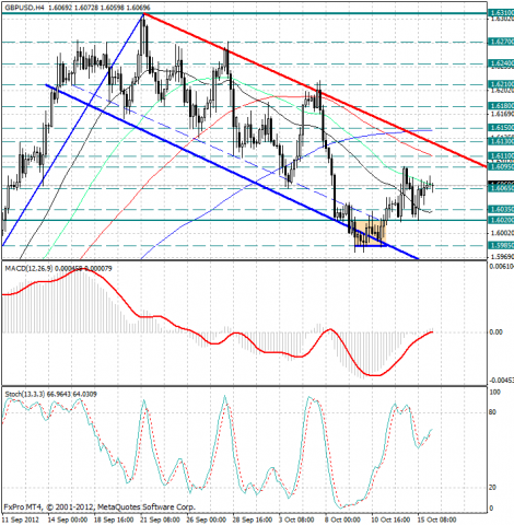 forex-analysis-gbpusd-16102012.png