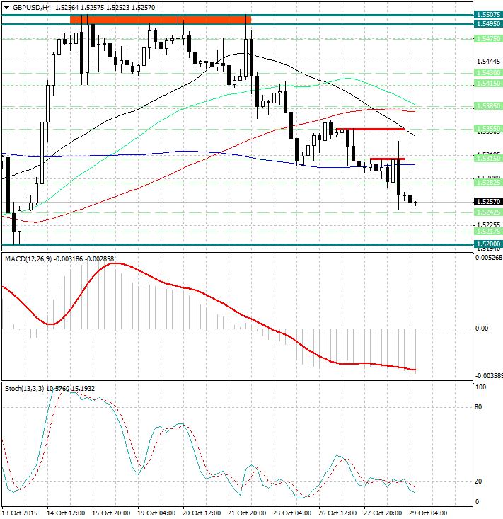 Analysis forex gbp usd