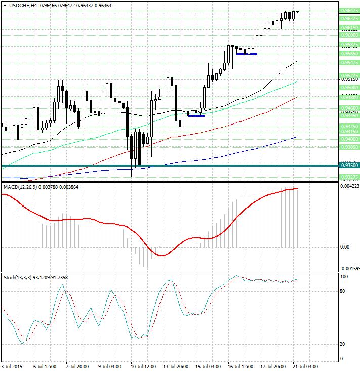 Forex usd chf analysis