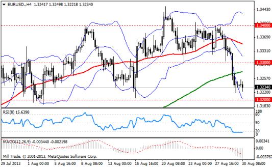 Forex Аналитика по парам EUR/USD, GBP/USD, USD/JPY 30.08.2013