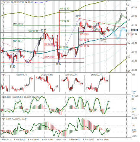 forex-dxy-12032013.png
