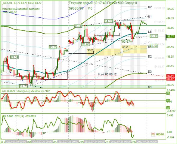 Форекс прогноз на 25.07.2012 биржевой рынок форекс