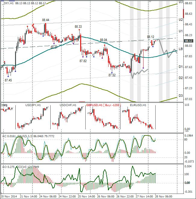 Аналитика форекс прогнозы евро доллар 01 12 2015 бесплатно форекс советник отзыв