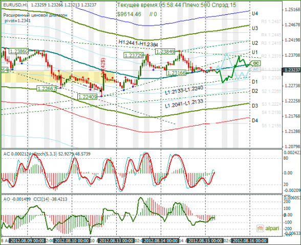 Технический анализ и форекс прогноз на 15.08.2012 eur/usd loyality status