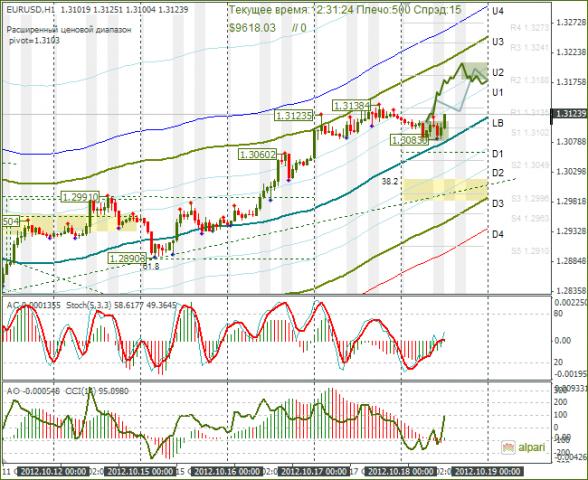 курс евро к доллару форекс украина Thermo-Soft