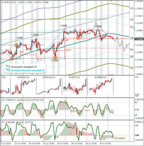 forex-eurusd-30072013.png