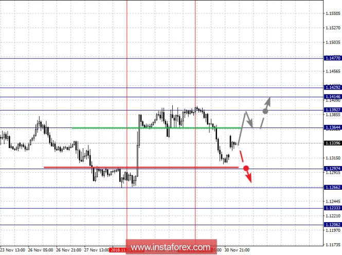 Фрактальный анализ на бирже Форекс