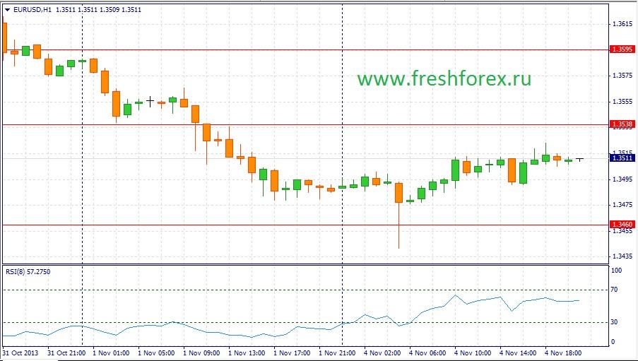 График гривны к доллару форекс