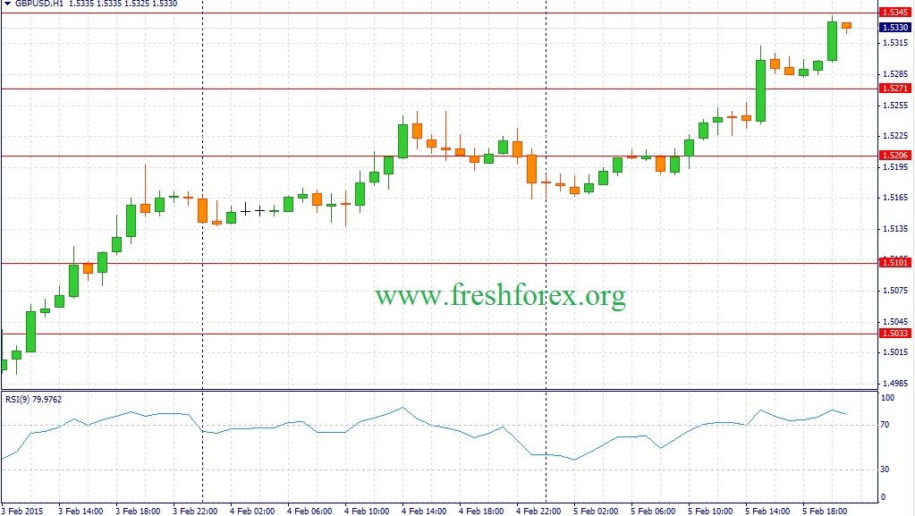 Курс гривны доллар форекс онлайн