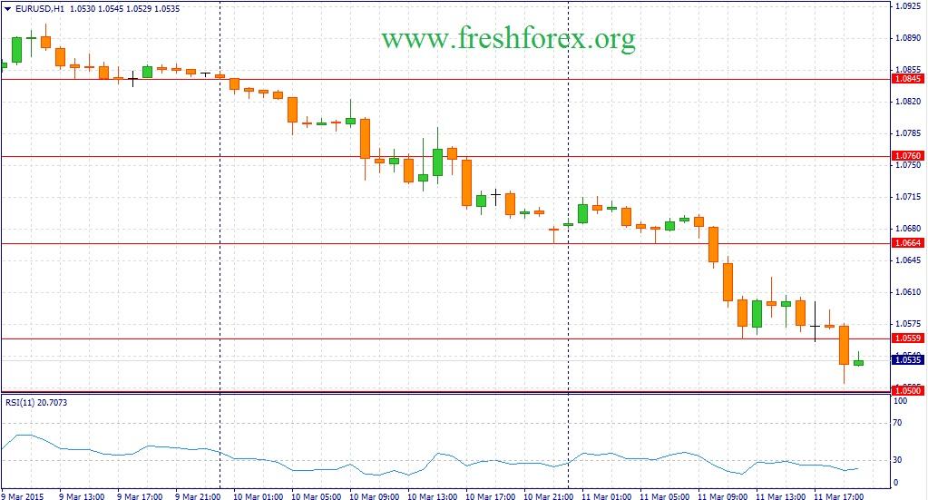 Forex Прогноз Валют