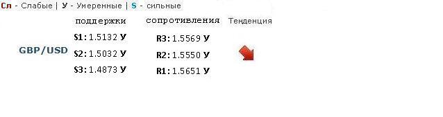 Форекс Прогноз-сценарий на 21.02.2013