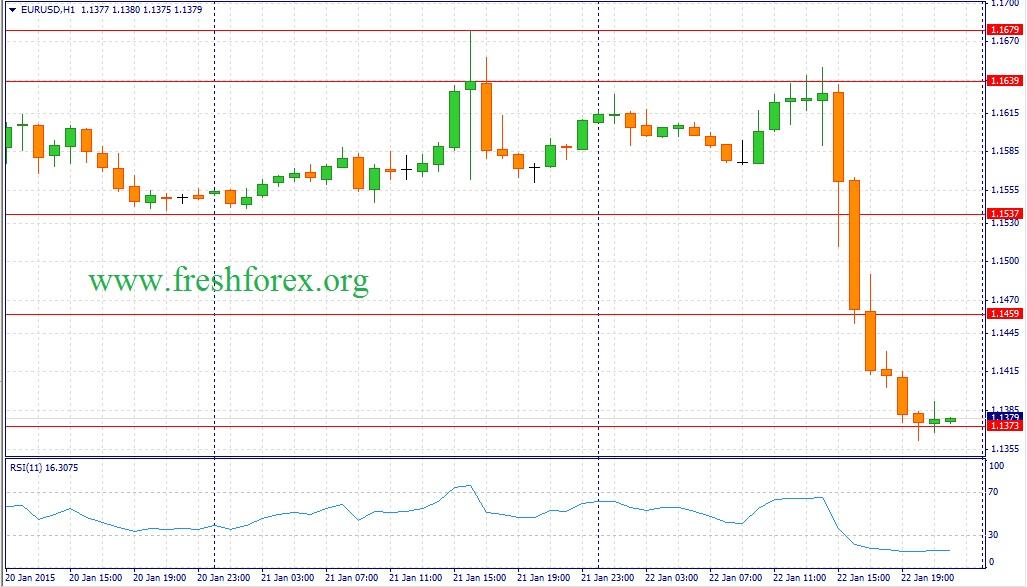 Курс Доллара к Йене (USD/JPY) онлайн график на Форекс