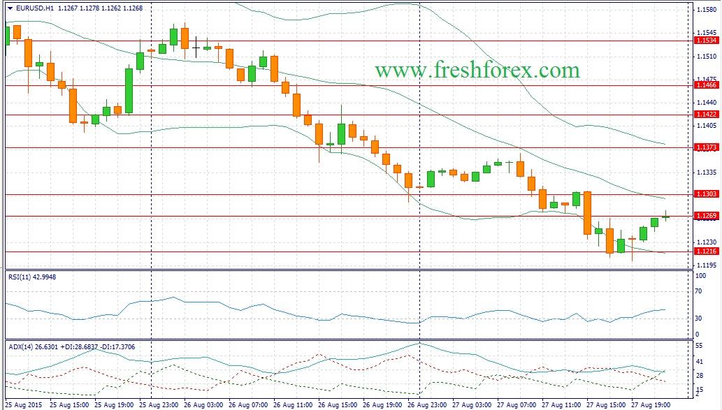 Аналитика евро доллар на сегодня форекс