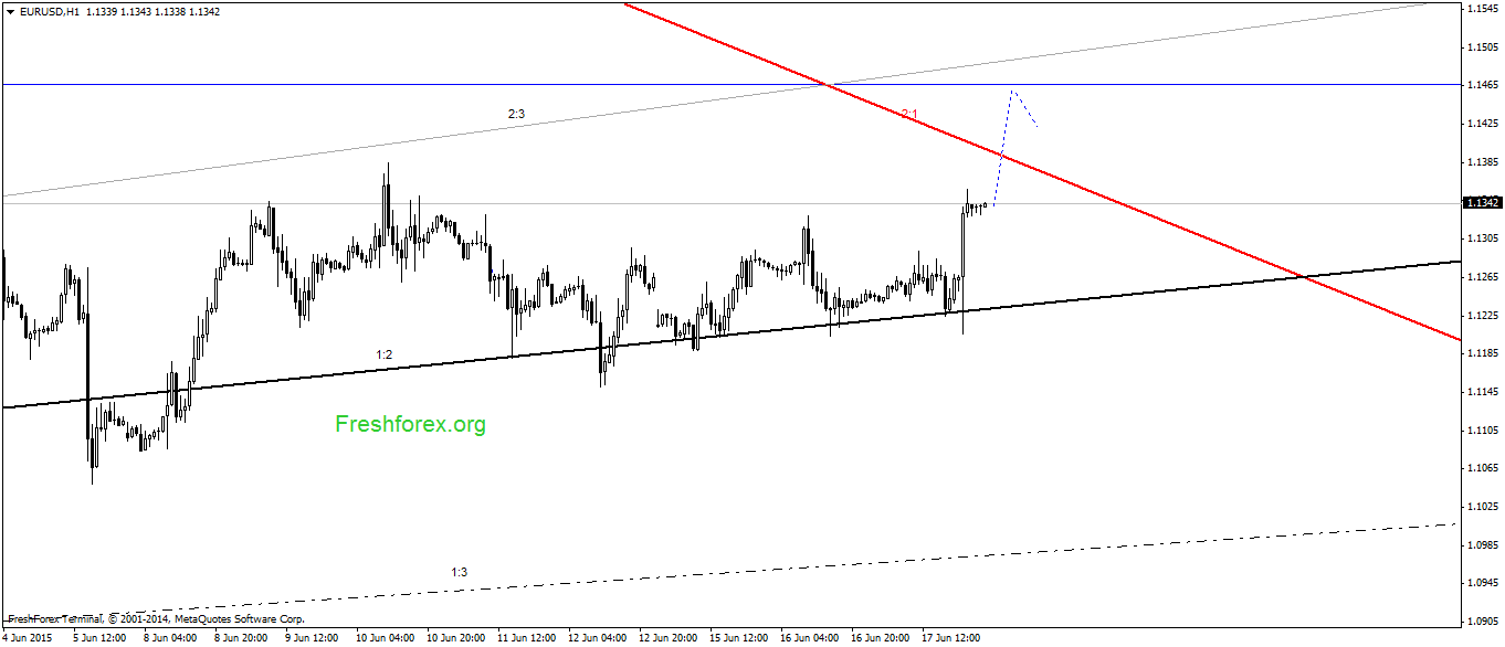 Аналитика форекс на 16 июня 2014 отзывы о forex capital markets ltd