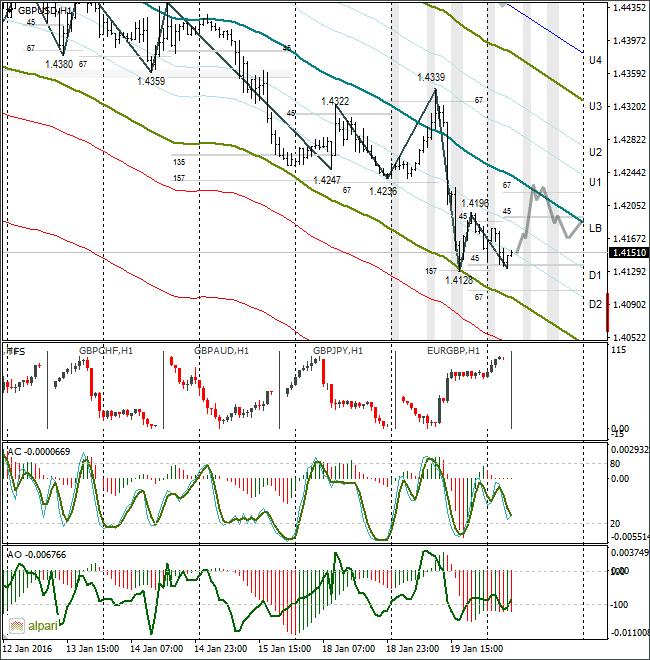 Аналитика и прогноз форекс на 25.11.2015 евро доллар астроиндикаторы рынка форекс