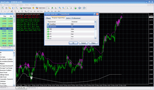 7TimesBands — многопериодный контртрендовый индикатор для Forex (форекс)