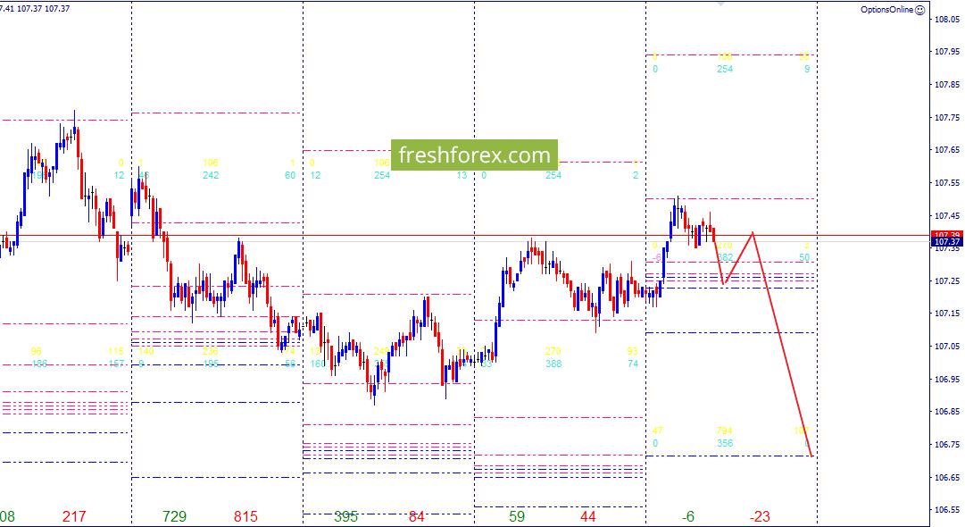 Динамик зон форекс how to use fibonacci extension tool