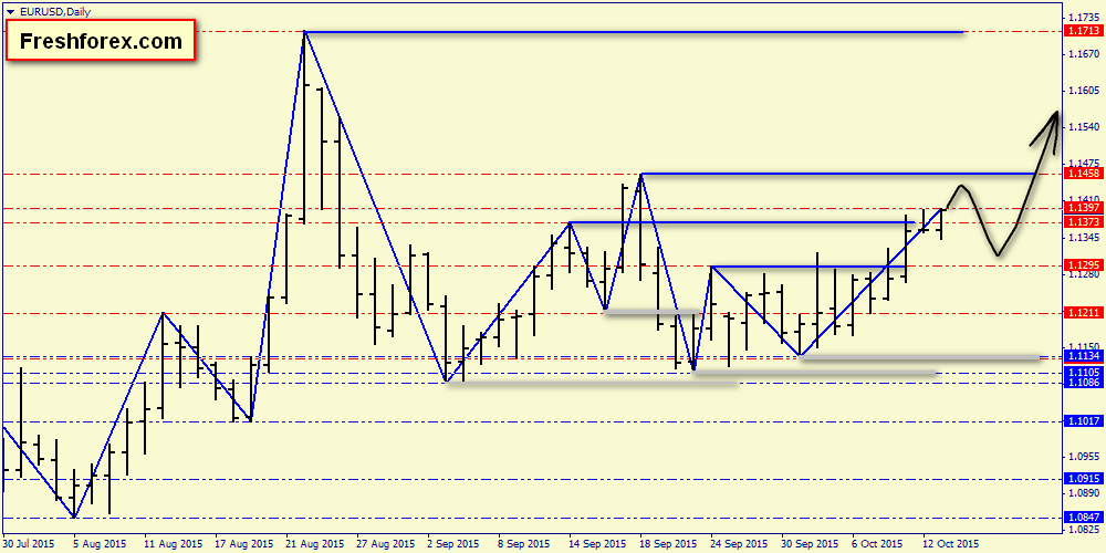 Аналитика Форекс (прогноз курса валют): доллар