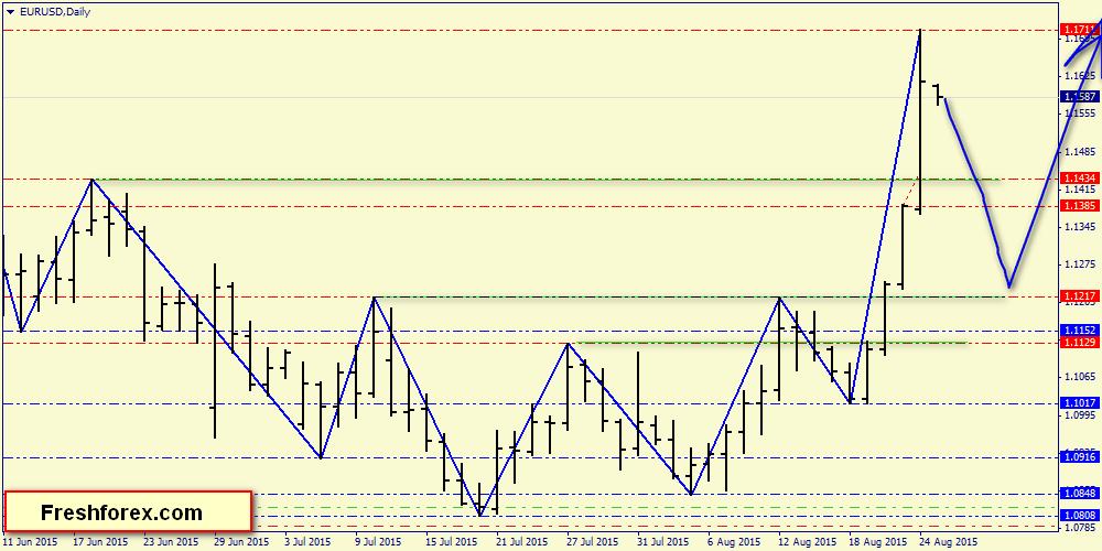 Индикатор Внутридневной Торговли Forex - 1