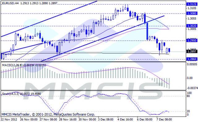 Forex Аналитика по парам EUR/USD, GBP/USD, AUD/USD, USD/JPY 10.12.2012
