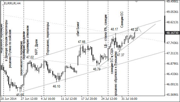 график рубля к евро на форекс
