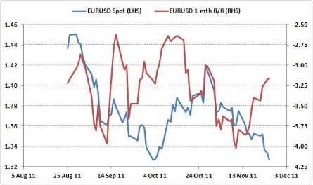 Крупный экзотический опцион one touch по EURUSD оказывает давление на волатильности