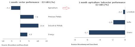 В сентябре сырьевые рынки укрепились, так как стимулирующие меры зажгли надежду на восстановление