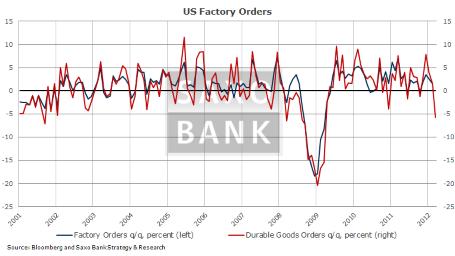 Три ключевых показателя на сегодня: Безработица в Германии, ADP и производственные заказы в США.