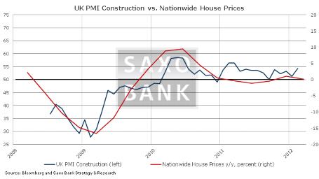 Три ключевых показателя на сегодня: PMI в строительном секторе Великобритании, PPI в Еврозоне, производственные заказы в США