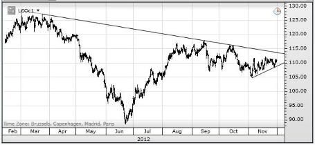 Нефть может выстрелить, в то время как золото переживает кризис доверия
