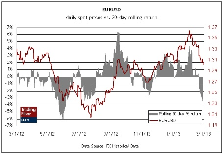 Три показателя на сегодня: пара евро/доллар, индекс доверия Sentix в еврозоне и цены производителей в еврозоне