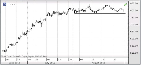 Почти все сектора сырьевого рынка закончили прошлую неделю ростом, исключением стало лишь железо