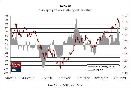 Три ключевых показателя на сегодня: промышленное производство во Франции, евро/доллар и евро/фунт