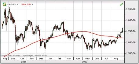 Товарные рынки растут, так как плохие новости на деле идут на пользу рисковым активам