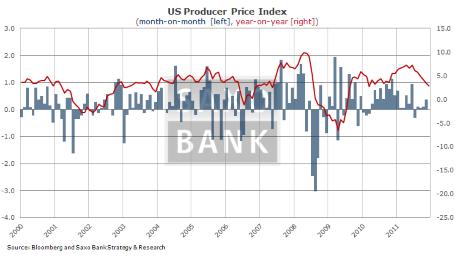 Три ключевых показателя на сегодня: PPI в Великобритании, CPI и потребительское доверие в США