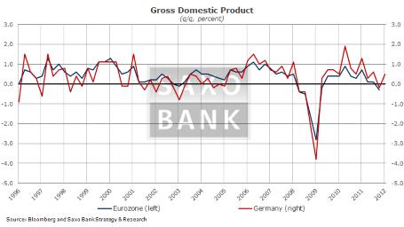 Три ключевых показателя на сегодня: ВВП а Еврозоне, индекс ZEW в Германии, розничные продажи в США