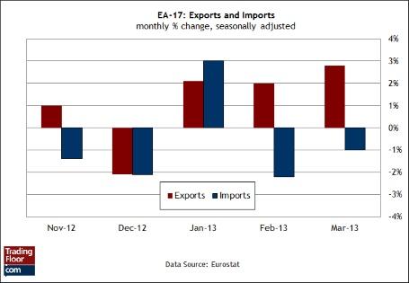 Три показателя на сегодня: международная торговля ЕС, индекс ФРБ Нью-Йорка и индекс жилищного рынка от NAHB в США