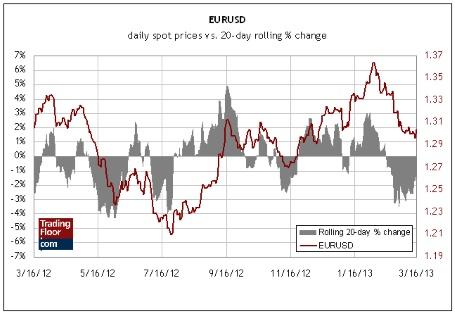Курс доллар евро форекс советники эксперт форекс 2011
