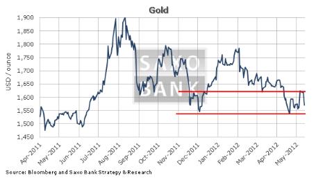 Золото: то устремляется наверх, то возвращается на землю