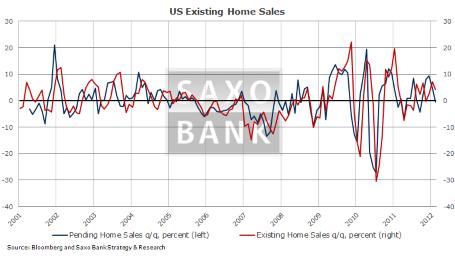 Три ключевых показателя на сегодня: заявки на пособия по б/р, продажи домов и опережающие индикаторы