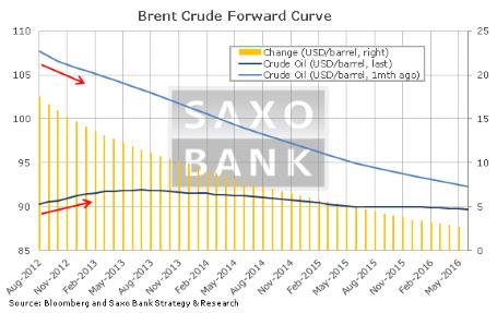 Нефтяные рынки колеблются в условиях замедления спроса