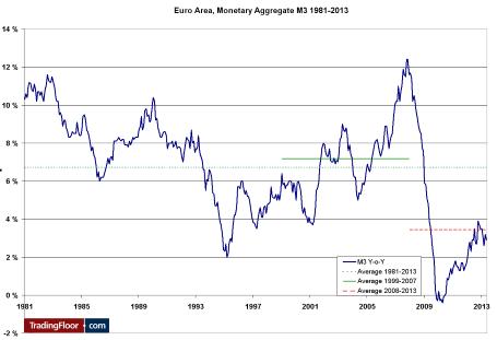 Три показателя на сегодня: денежная масса М3 в еврозоне, индексы доверия в ЕС, доходы и расходы в США
