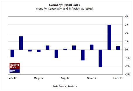 Три показателя на сегодня: розничные продажи и безработица в Германии, цены на жилье в США