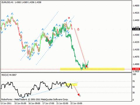 Технический анализ 23.06.2011 (EUR/USD, GBP/USD, USD/CHF, AUD/USD)