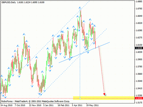 Технический анализ и форекс прогноз на 17.06.2011 EUR/USD, GBP/USD, USD/CHF, NZD/USD