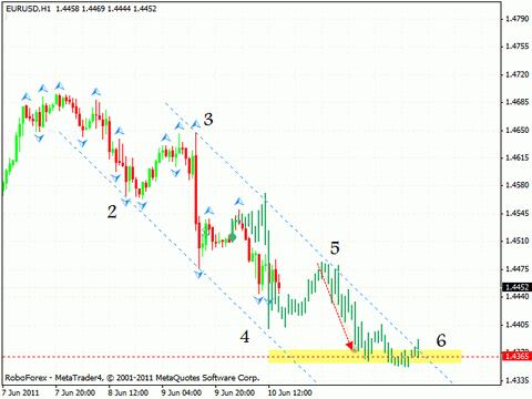 Технический анализ 13.06.2011 (EUR/USD, GBP/USD, USD/CHF, GOLD)