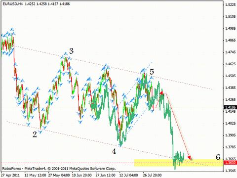 Технический анализ и форекс прогноз на 03.08.2011 EUR/USD, GBP/USD, AUD/USD, GOLD