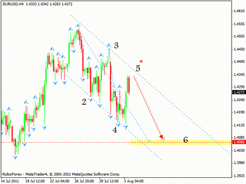 Технический анализ и форекс прогноз на 04.08.2011 EUR/USD, GBP/USD, NZD/USD, GOLD